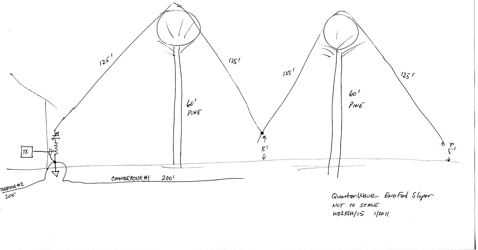 Here's a crude diagram indicating relative height and orientation. My  wooden towers determine where I can play out 500 feet of copper wire.